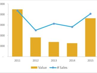 2015 commercial sales up