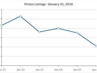 Picton inventory 5-year low