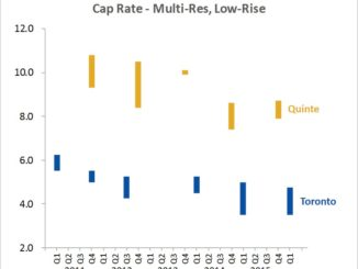 Quinte versus Toronto capitalization rate