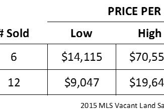 vacant land prices
