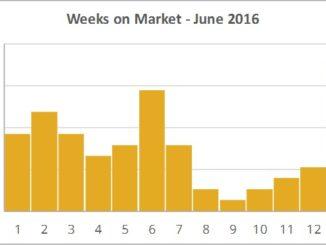 Days on market June 2016