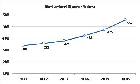 Total sales 2016