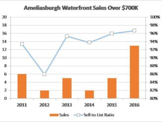 Ameliasburgh waterfront sales