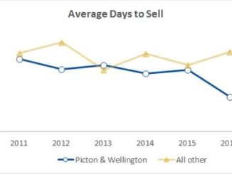 average days to sell