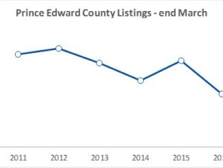County real estate listings