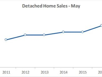 Detached home sales May 2016