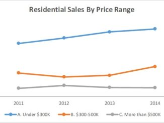 County home sales by price segment