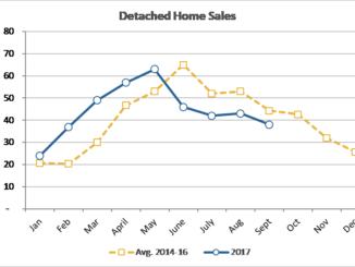 Sales 3rd quarter 2017
