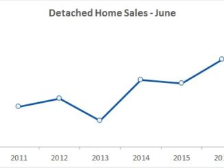 June 2016 home sales