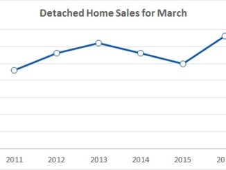Home sales for March 2016