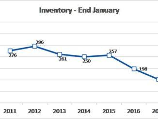 January 2017 inventory