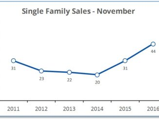 November 2016 sales