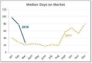 Homes days on market