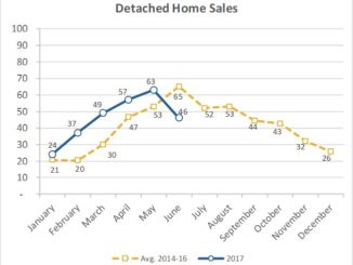 Home sales 2nd quarter 2017