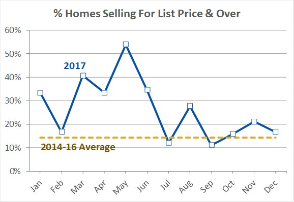 Homes selling over list price