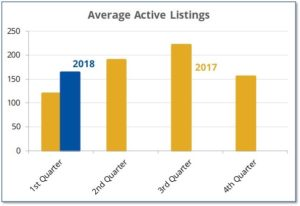 Active house listings