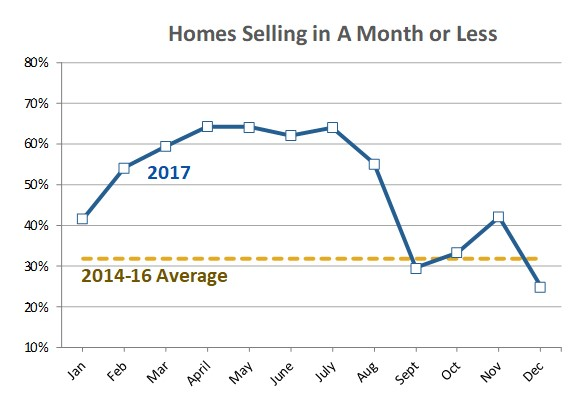 Homes selling under a month