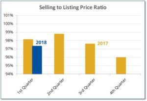 Selling versus listing price