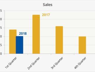 Home sales Q1 2018