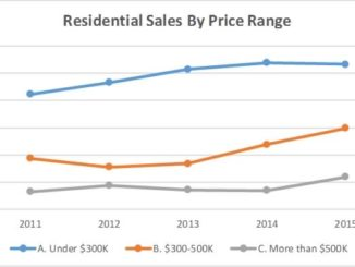 Home sales by price segment