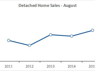 August 2016 home sales