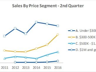 Sales by segement