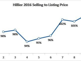 Hillier home sales