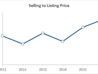 March selling-to-listing price ratio