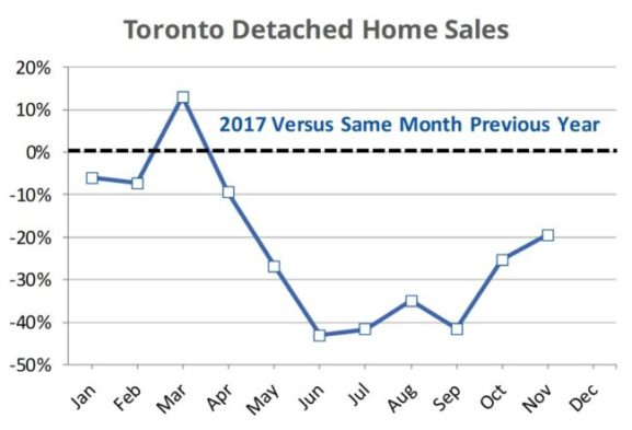 Toronto home sales by month