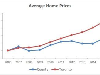 Toronto versus County average price
