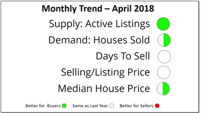 Prince Edward County real estate market trends April 10`8