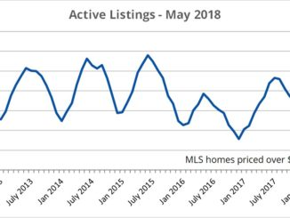 Prince Edward County record number of houses listed in May