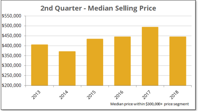 Prince Edward County median selling price homes over $300,000 2nd quarter 2018