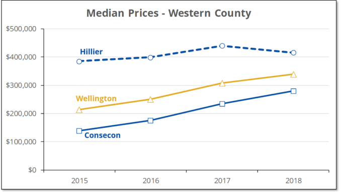 The real estate market in the western end of Prince Edward County has been hot, but the hottest spot may not be where you think it is. You may be surprised to learn that median prices in Consecon have risen fastest