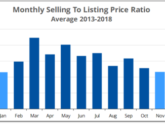 Data shows that County homes sell for less during winter