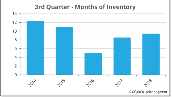 Months of inventory of County homes for sale over $300,000 increased during the third quarter 2018