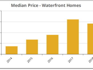 After increasing rapidly for three years, the median price for waterfront properties sold in Prince Edward County fell by 6% in 2018.