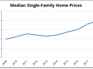 Prince Edward County median house prices doubled between 2009 and 2018