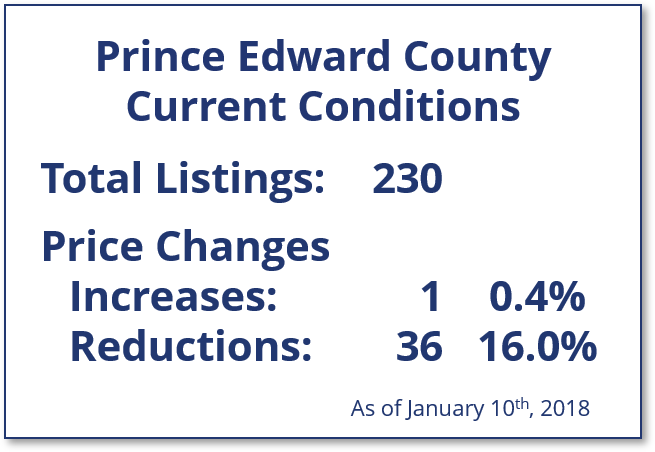 Prince Edward County homes listed for sale, price increases, price reductions