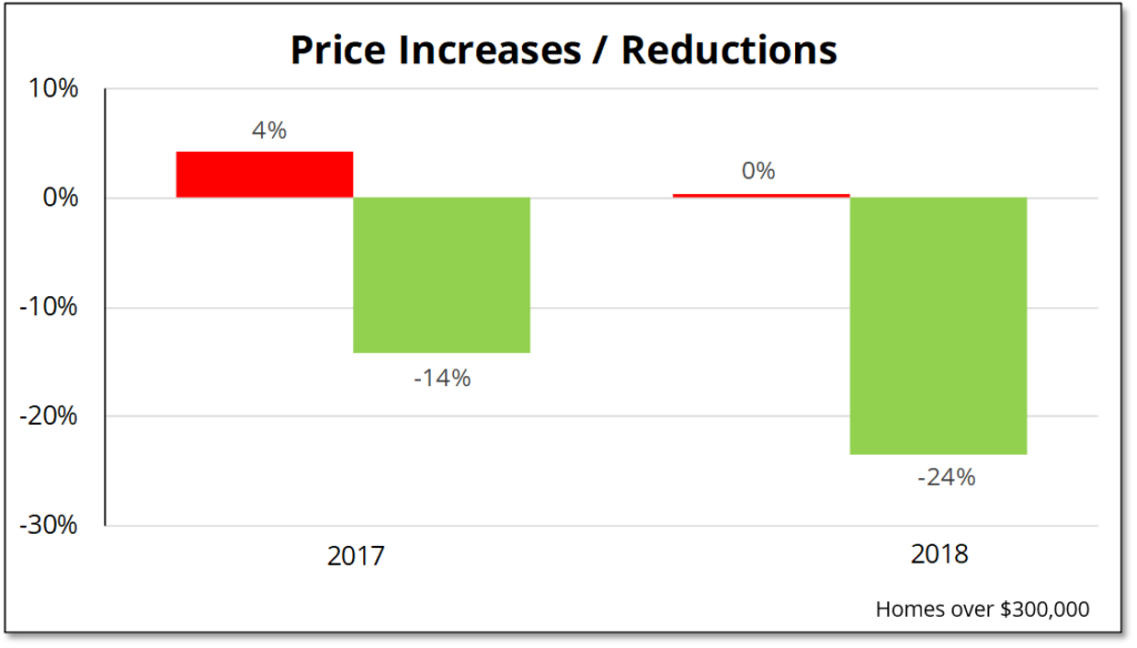 Price reductions on listings over $300,000 increased from 14% in 2017 to 24% in 2018.