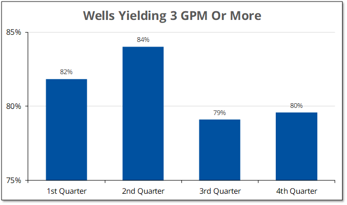 Chart shows that flow rates on Prince Edward County well drilled during the spring have higher flow rates that those drilled during the summer or fall.