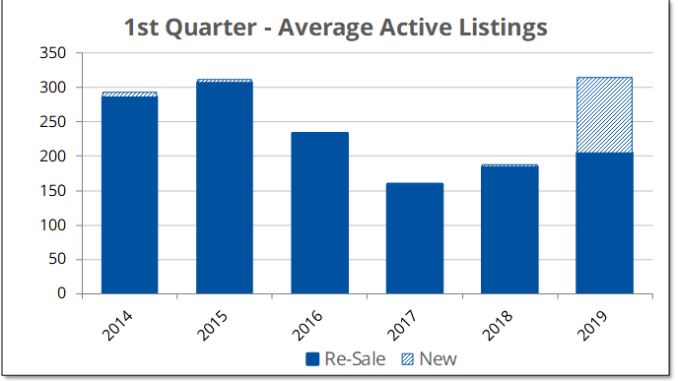 Active listings for re-sale homes were up 11% in the first quarter of 2019, but when new construction is included, total listings are up 68%.