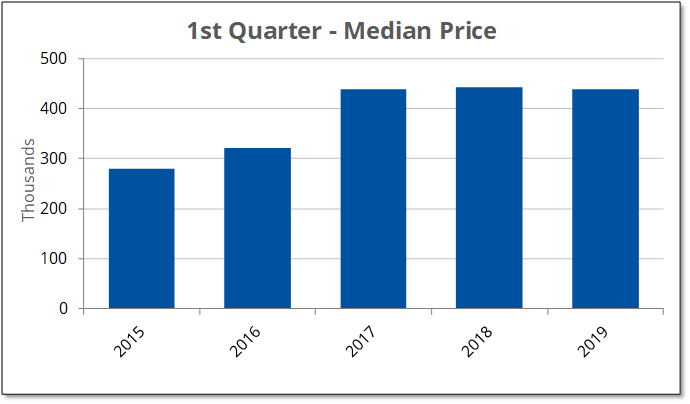 The median price for homes has stayed the same since 2017.