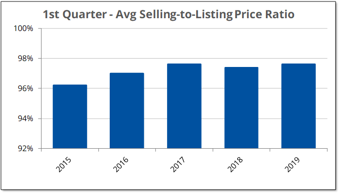 The selling to listing price ratio has stayed close to 98% since 2017.