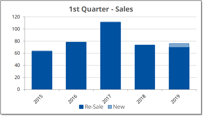 Re-sales home sales were down 4% compared with the first quarter last year, but total home sales are up 4% from last year when new construction is included.