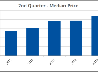 After remaining flat in 2018, median house prices increased during second quarter this year