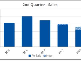 Existing home sales fell in Prince Edwad County during the second quarter 2019 while new build sales were up.