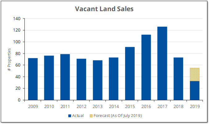 Vacant land sales in Prince Edward County stagnated until they took off in 2015. However, sales have fallen since the peak in 2017.