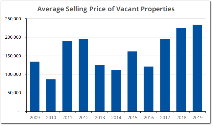 The average selling price for vacant land in Prince Edward County has increased since 2016.
