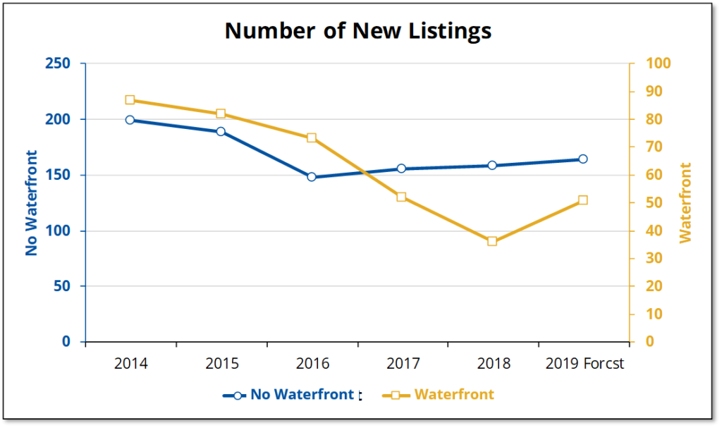 The number of new listings for waterfront and other vacant land in Prince Edward County have fallen since 2017, but not as much as sales have.